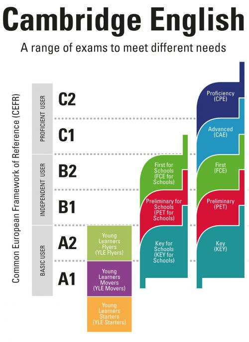 niveles-certificados-cambridge